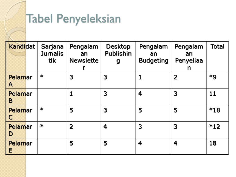 Tabel Penyeleksian Kandidat Sarjana Jurnalistik Pengalaman Newsletter