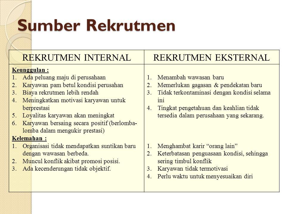 Sumber Rekrutmen REKRUTMEN INTERNAL REKRUTMEN EKSTERNAL