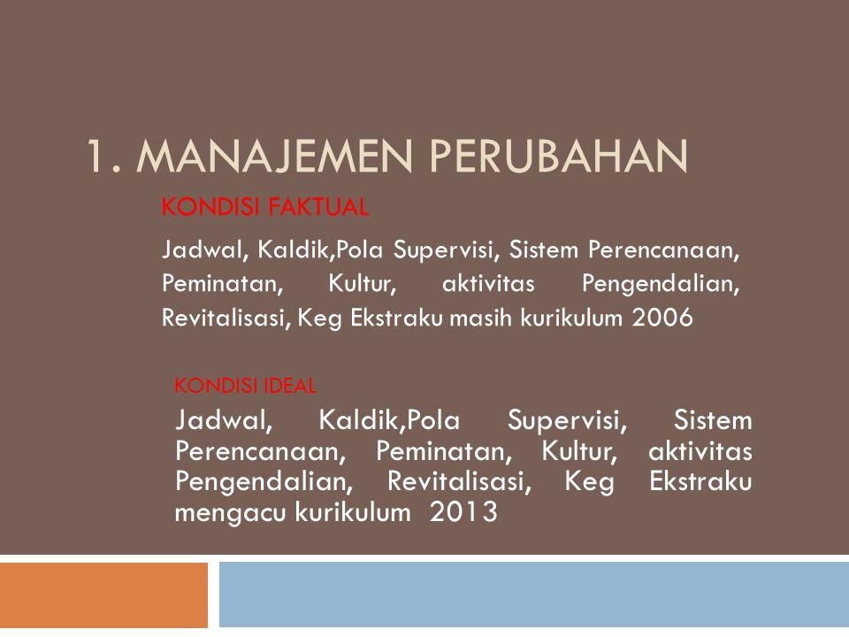 1. Manajemen Perubahan KONDISI FAKTUAL.