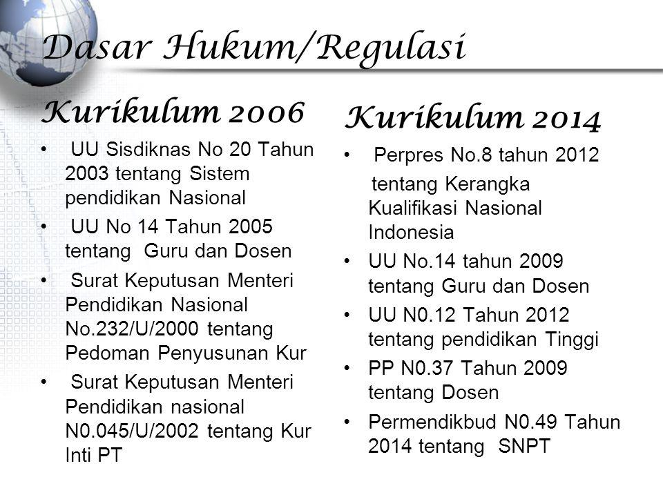 Dasar Hukum/Regulasi Kurikulum 2006 Kurikulum 2014