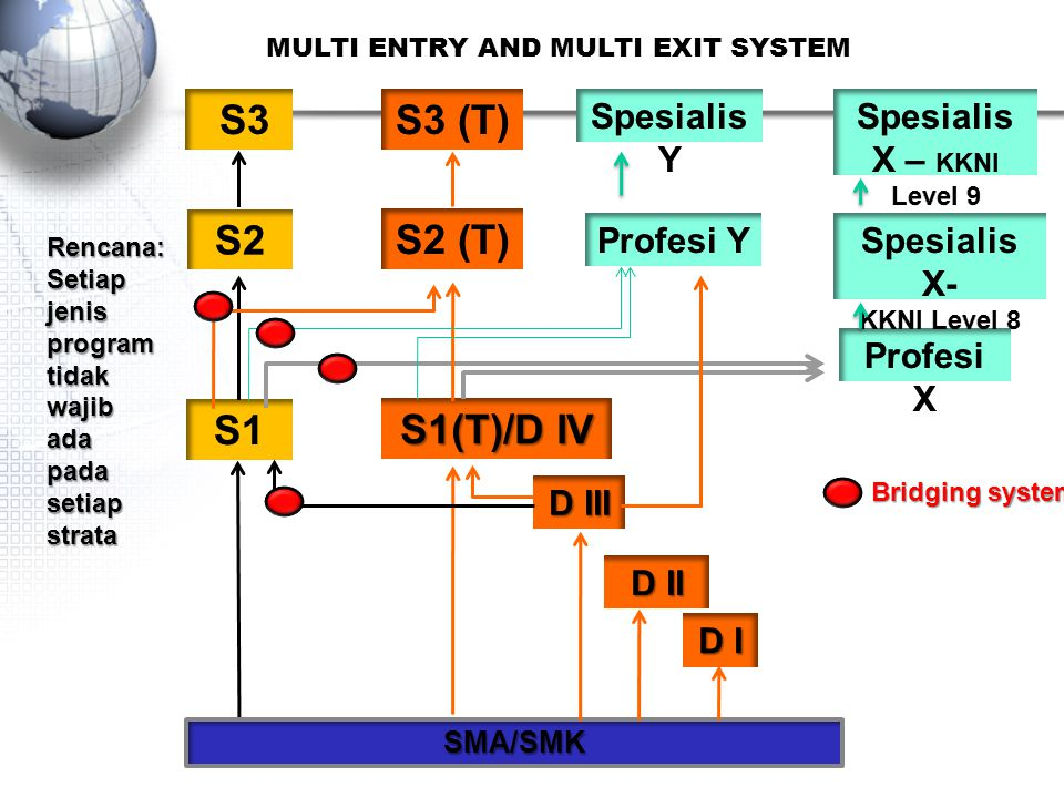 MULTI ENTRY AND MULTI EXIT SYSTEM Spesialis X – KKNI Level 9