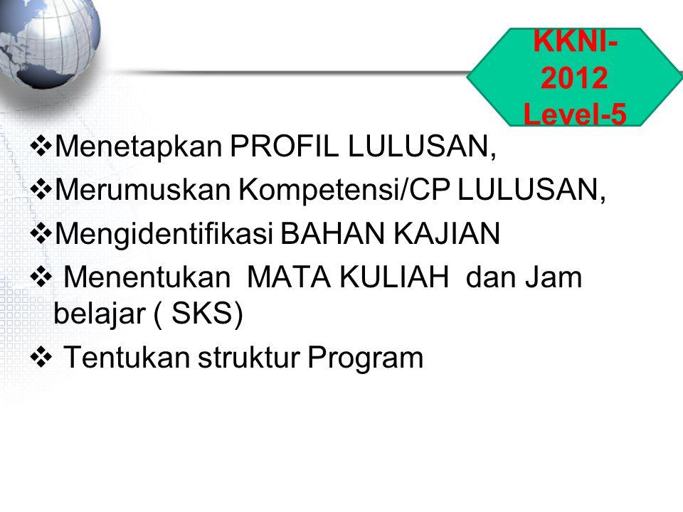 KKNI-2012 Level-5. Menetapkan PROFIL LULUSAN, Merumuskan Kompetensi/CP LULUSAN, Mengidentifikasi BAHAN KAJIAN.