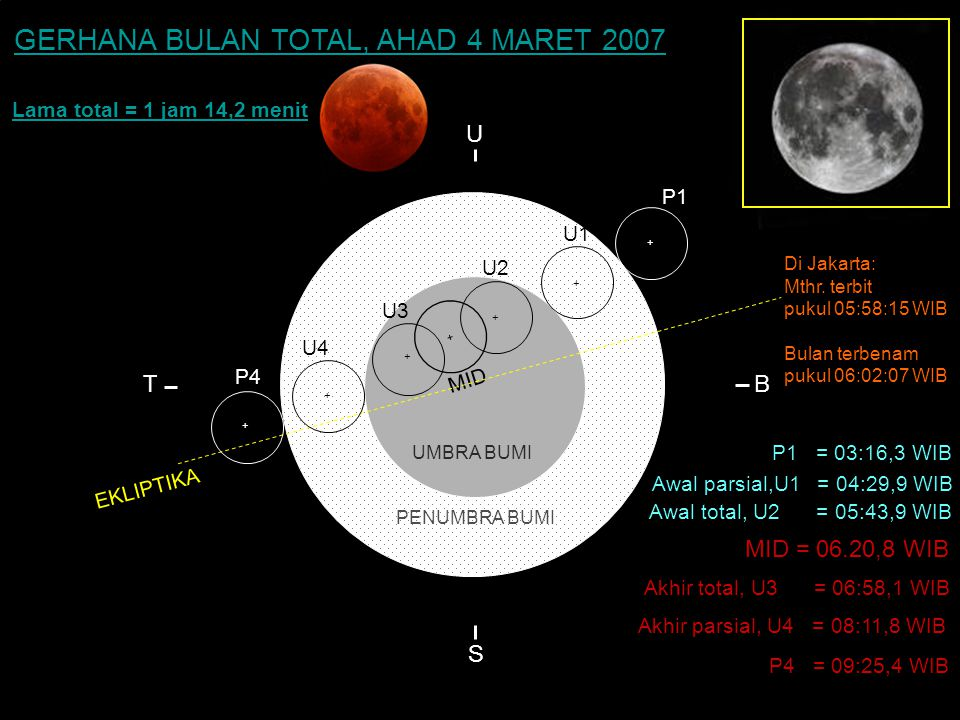 KONTAK : P1 = 23.42 WIB GERHANA BULAN TOTAL, AHAD 4 MARET 2007 U T B