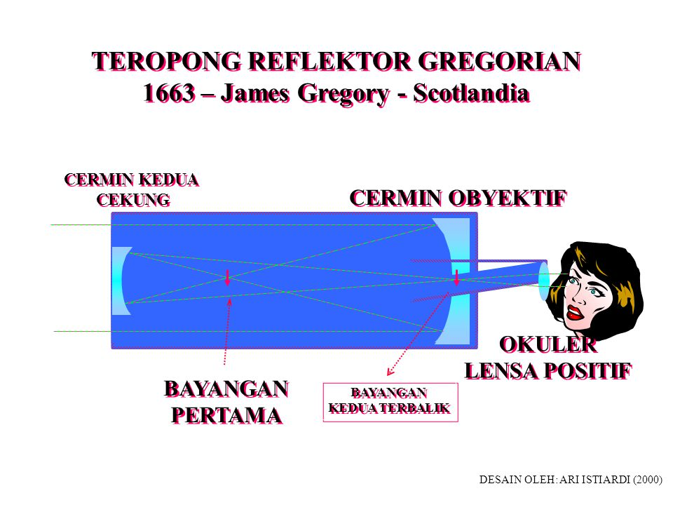TEROPONG REFLEKTOR GREGORIAN 1663 – James Gregory - Scotlandia