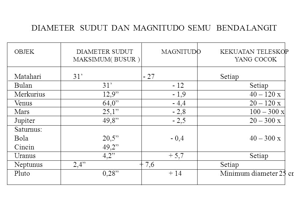 DIAMETER SUDUT DAN MAGNITUDO SEMU BENDA LANGIT