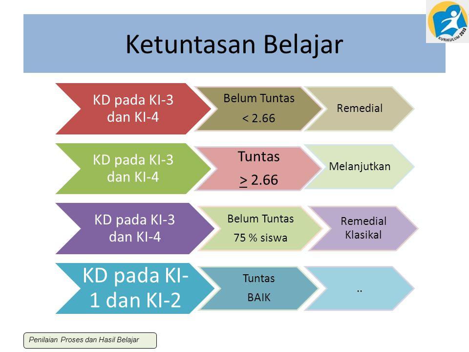 Ketuntasan Belajar KD pada KI-3 dan KI-4 Tuntas > 2.66 Belum Tuntas