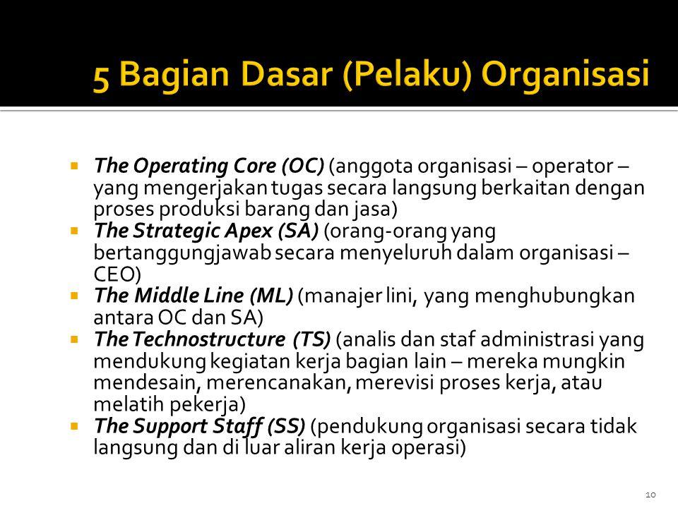 5 Bagian Dasar (Pelaku) Organisasi