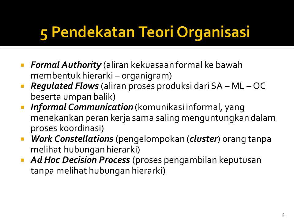5 Pendekatan Teori Organisasi