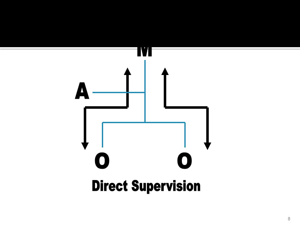 M Direct Supervision O A