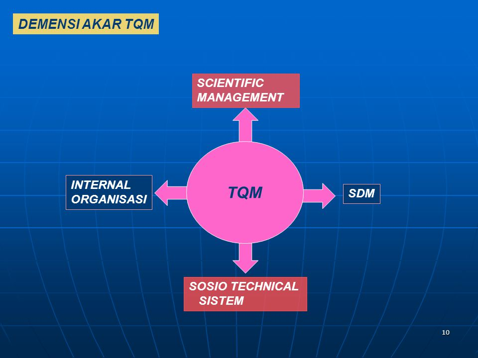 TQM DEMENSI AKAR TQM SCIENTIFIC MANAGEMENT INTERNAL ORGANISASI SDM