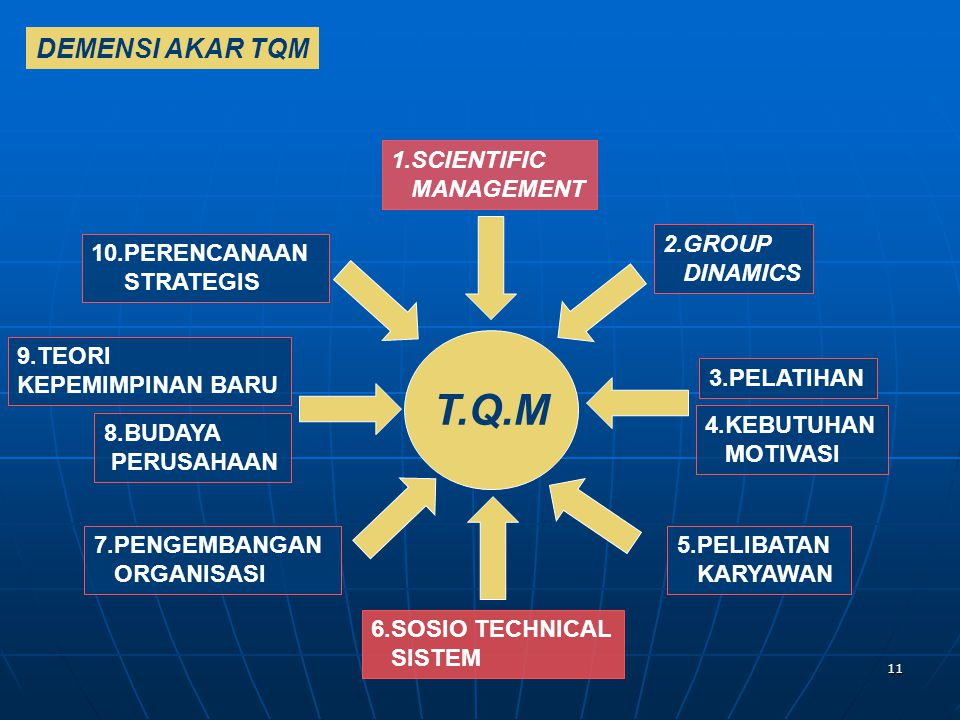 T.Q.M DEMENSI AKAR TQM 1.SCIENTIFIC MANAGEMENT 2.GROUP DINAMICS