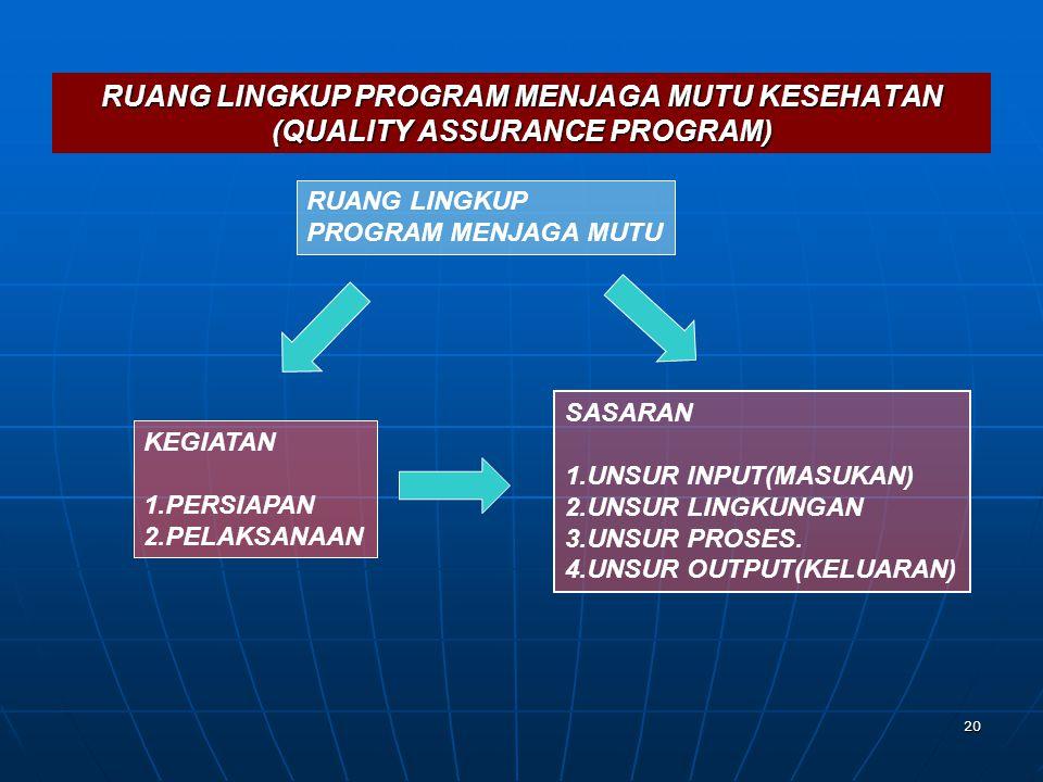 RUANG LINGKUP PROGRAM MENJAGA MUTU KESEHATAN (QUALITY ASSURANCE PROGRAM)