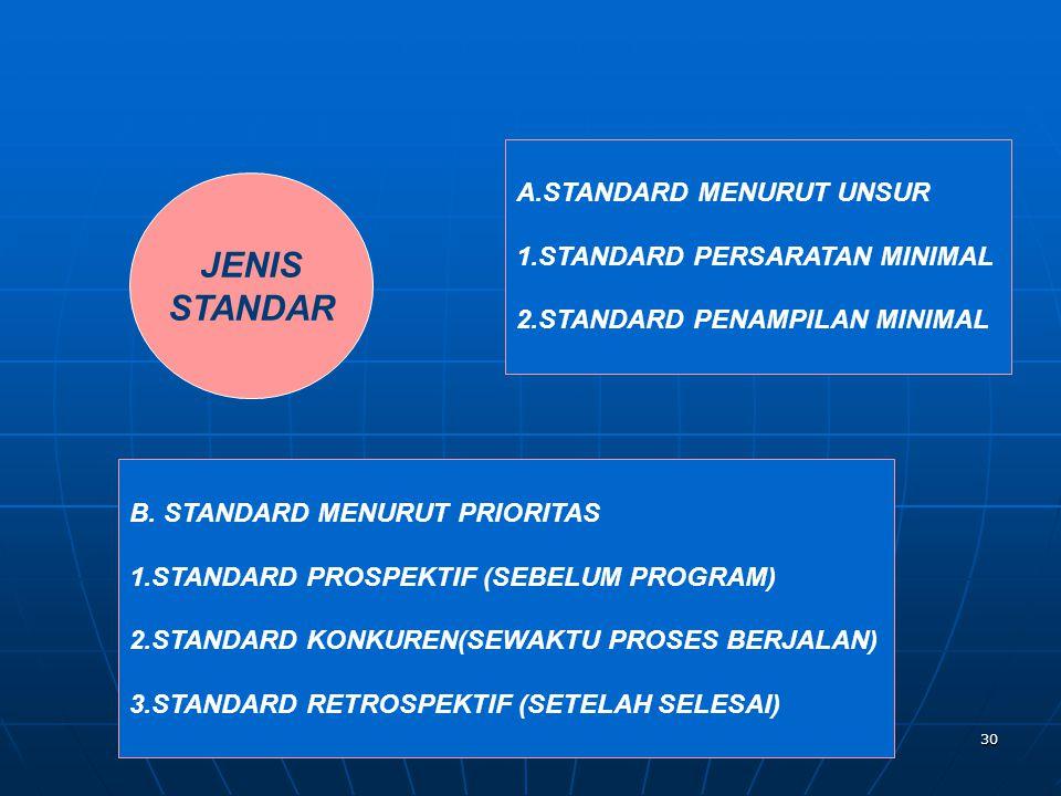 JENIS STANDAR A.STANDARD MENURUT UNSUR 1.STANDARD PERSARATAN MINIMAL