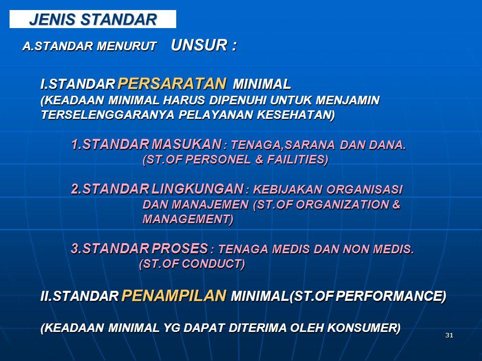 JENIS STANDAR A.STANDAR MENURUT UNSUR : I.STANDAR PERSARATAN MINIMAL
