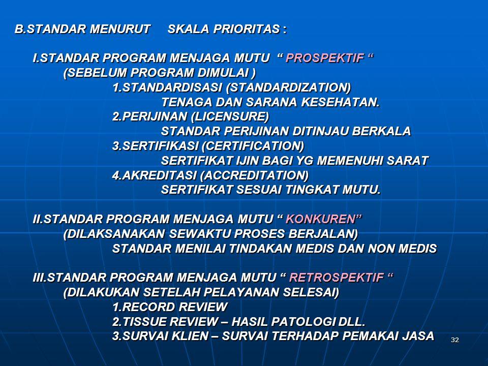 B.STANDAR MENURUT SKALA PRIORITAS :