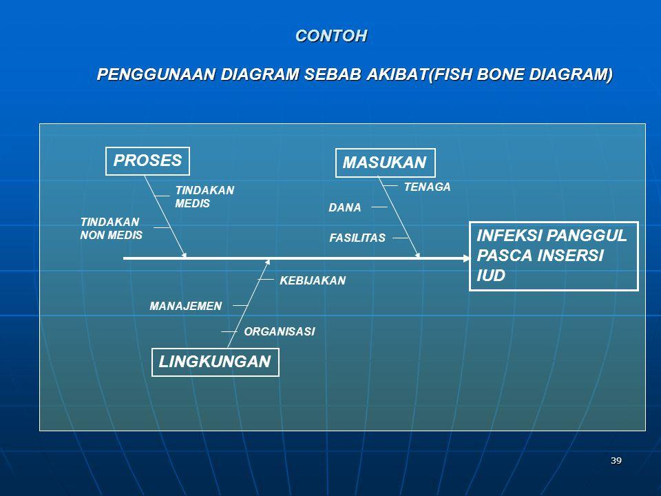 PENGGUNAAN DIAGRAM SEBAB AKIBAT(FISH BONE DIAGRAM)