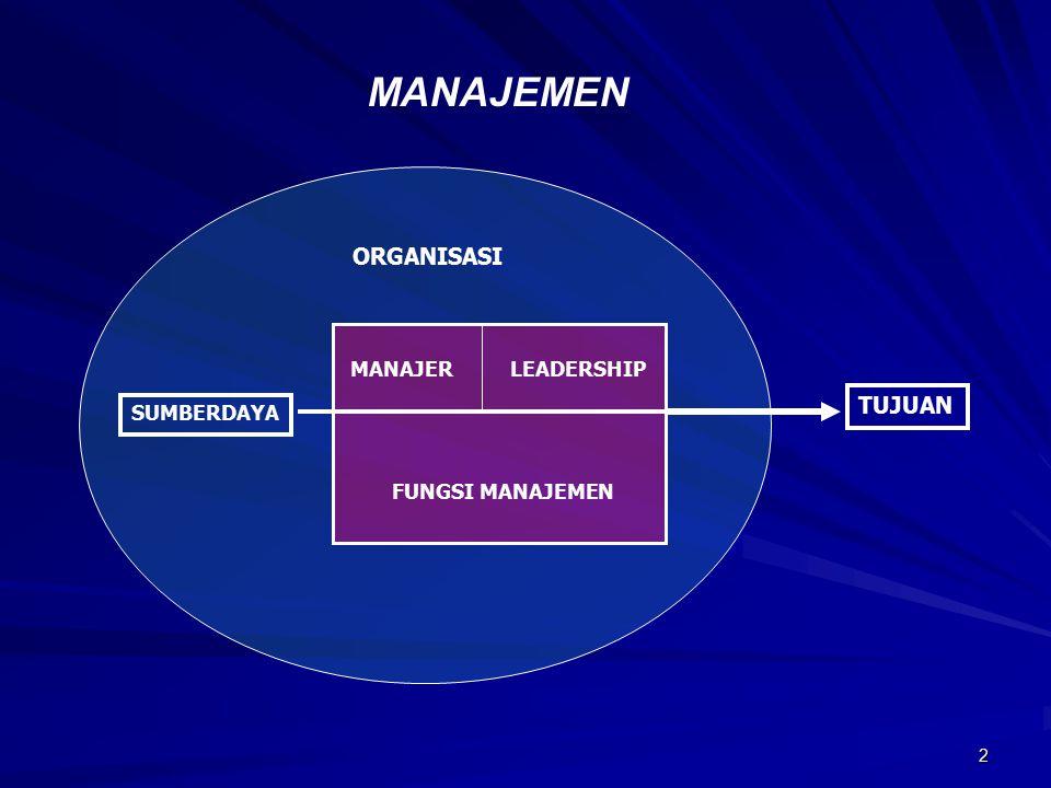 MANAJEMEN ORGANISASI TUJUAN MANAJER LEADERSHIP SUMBERDAYA