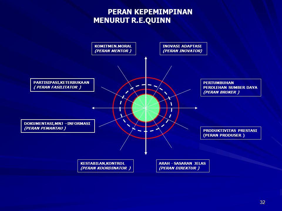 PERAN KEPEMIMPINAN MENURUT R.E.QUINN KOMITMEN.MORAL (PERAN MENTOR )