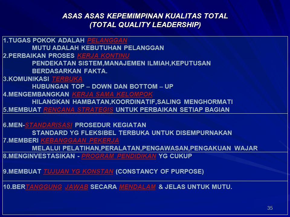 ASAS ASAS KEPEMIMPINAN KUALITAS TOTAL (TOTAL QUALITY LEADERSHIP)