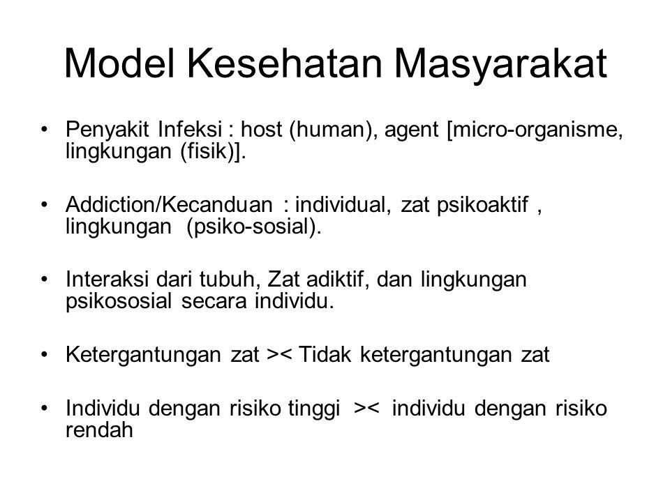 Model Kesehatan Masyarakat