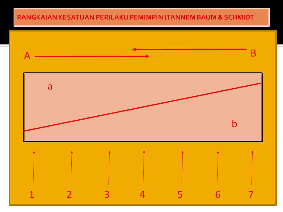RANGKAIAN KESATUAN PERILAKU PEMIMPIN (TANNEM BAUM & SCHMIDT