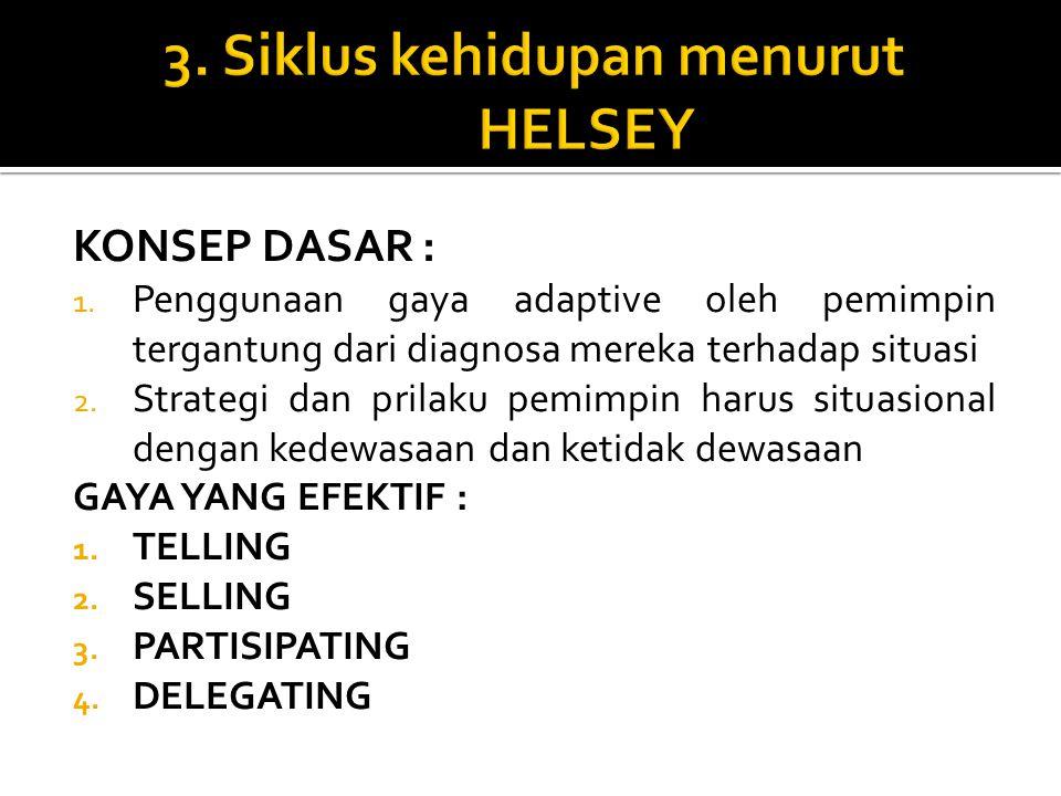3. Siklus kehidupan menurut HELSEY