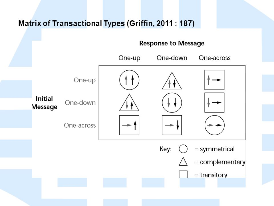 Matrix of Transactional Types (Griffin, 2011 : 187)