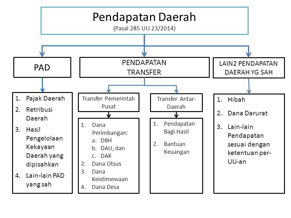 Pendapatan Daerah (Pasal 285 UU 23/2014)