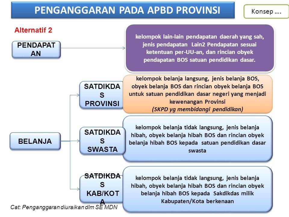 PENGANGGARAN PADA APBD PROVINSI (SKPD yg membidangi pendidikan)