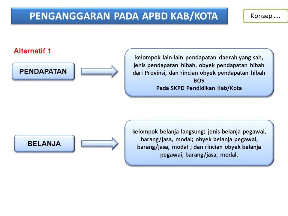 PENGANGGARAN PADA APBD KAB/KOTA Pada SKPD Pendidikan Kab/Kota