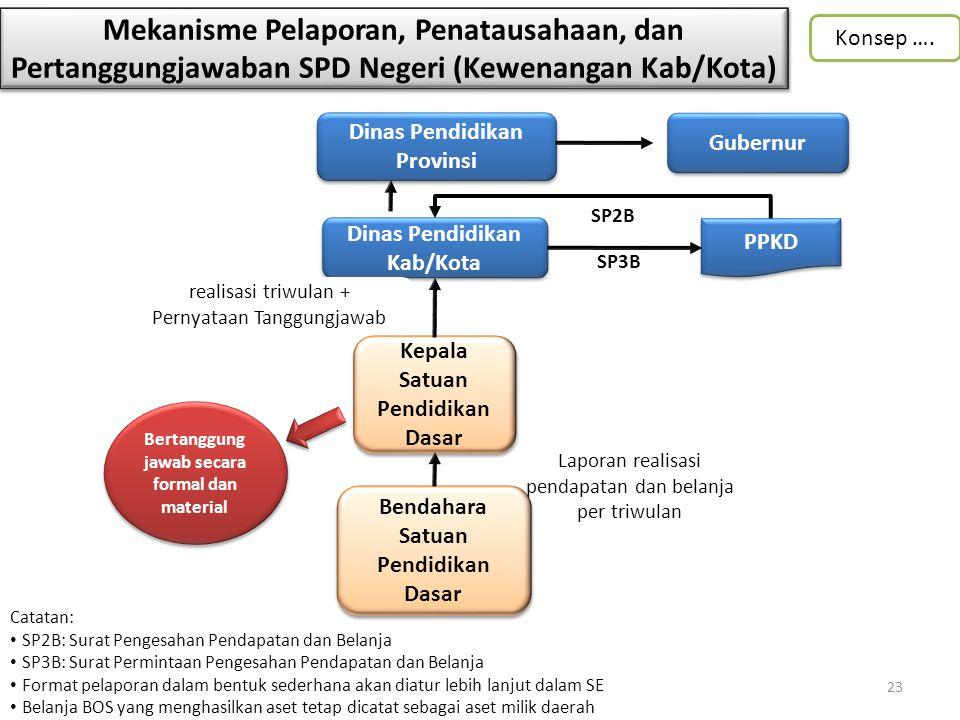 Mekanisme Pelaporan, Penatausahaan, dan Pertanggungjawaban SPD Negeri (Kewenangan Kab/Kota)