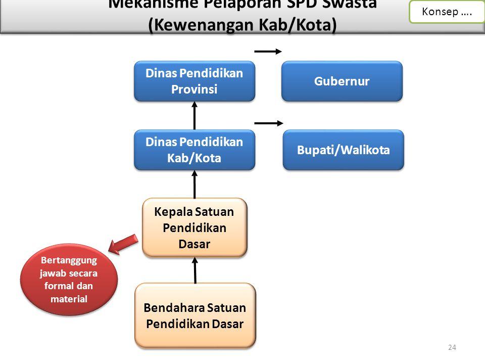 Mekanisme Pelaporan SPD Swasta (Kewenangan Kab/Kota)