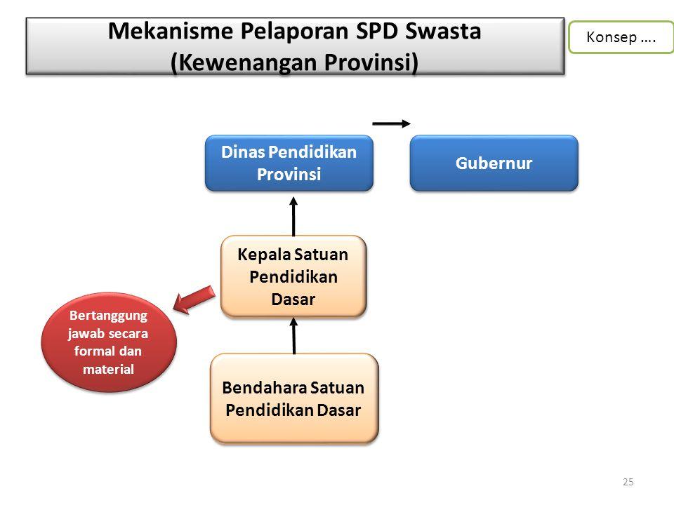 Mekanisme Pelaporan SPD Swasta (Kewenangan Provinsi)