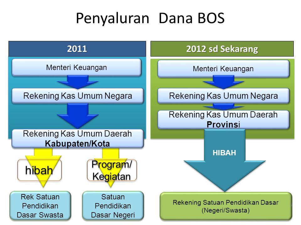 Penyaluran Dana BOS hibah 2011 2012 sd Sekarang Program/Kegiatan