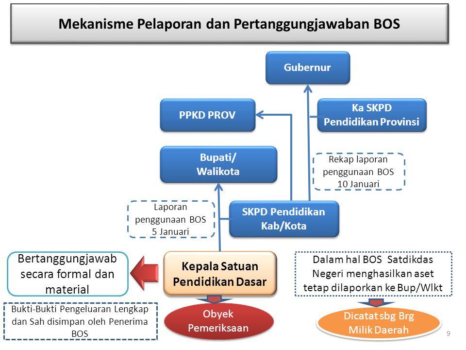 Mekanisme Pelaporan dan Pertanggungjawaban BOS