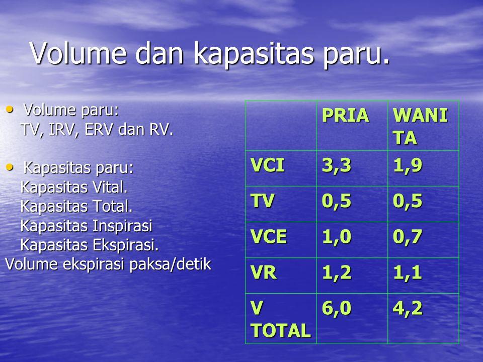 Volume dan kapasitas paru.