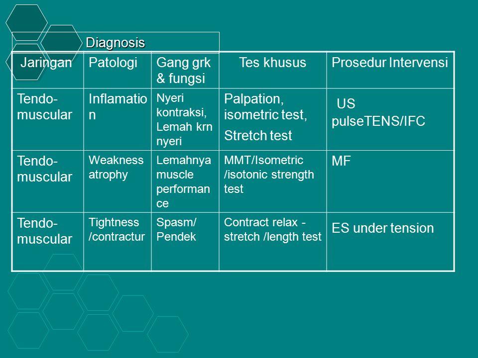 US pulseTENS/IFC Diagnosis Jaringan Patologi Gang grk & fungsi
