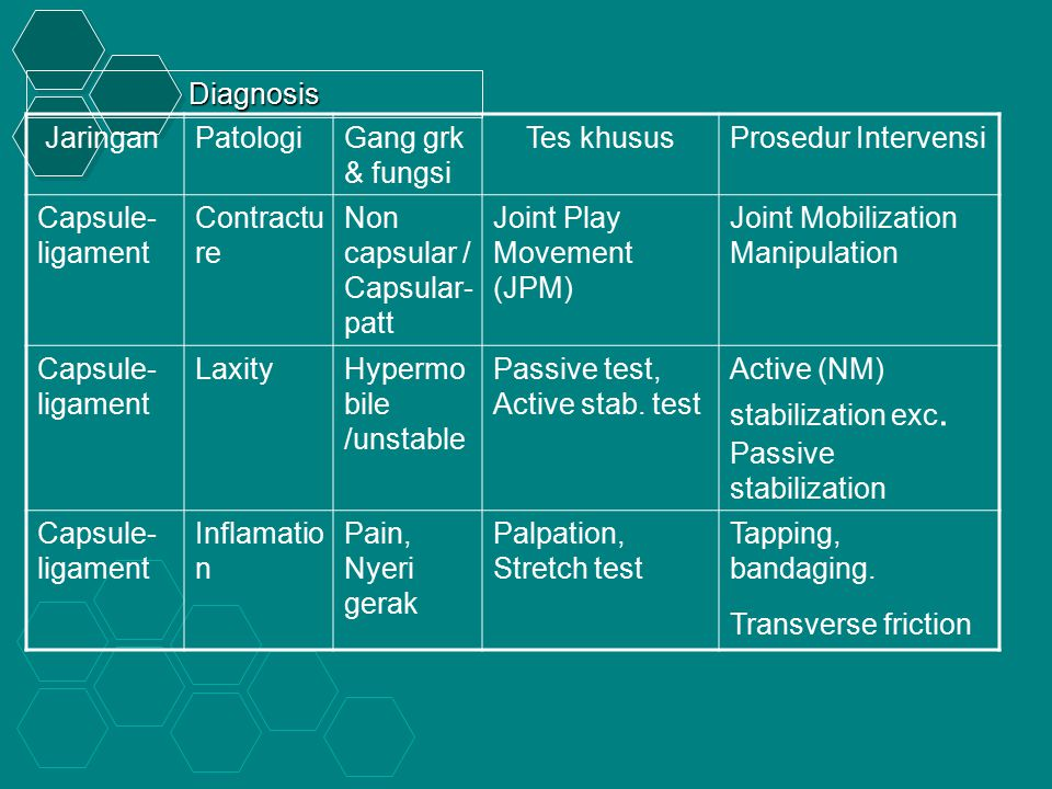 Diagnosis Jaringan. Patologi. Gang grk & fungsi. Tes khusus. Prosedur Intervensi. Capsule-ligament.