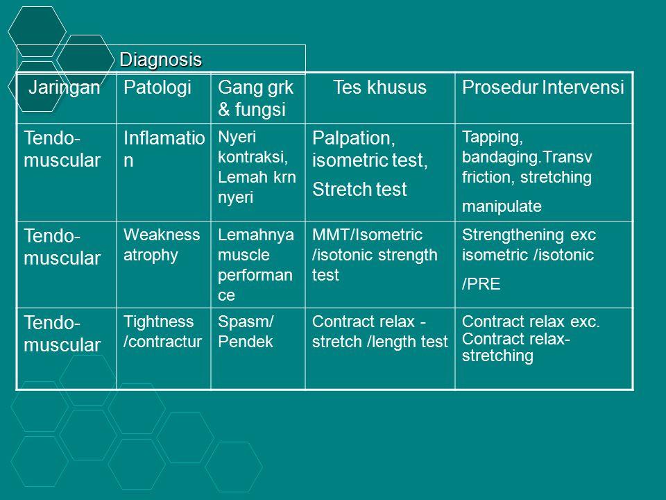 Palpation, isometric test, Stretch test