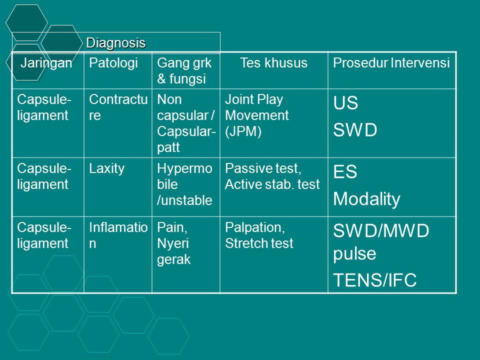 US SWD ES Modality SWD/MWD pulse TENS/IFC Diagnosis Jaringan Patologi