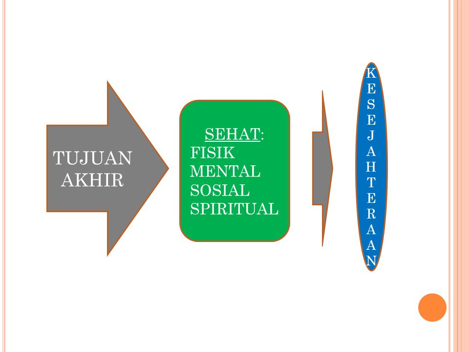 KESEJAHTERAAN TUJUAN AKHIR SEHAT: FISIK MENTAL SOSIAL SPIRITUAL