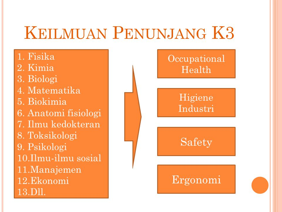 Keilmuan Penunjang K3 Safety Ergonomi Fisika Occupational Health Kimia