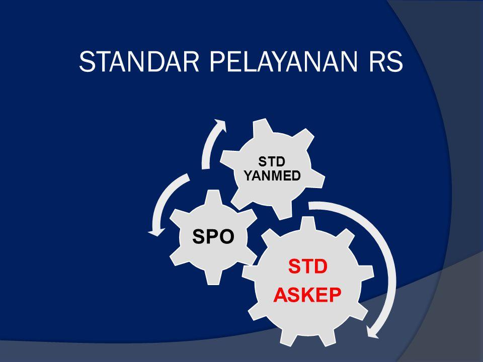 STANDAR PELAYANAN RS ASKEP STD SPO STD YANMED