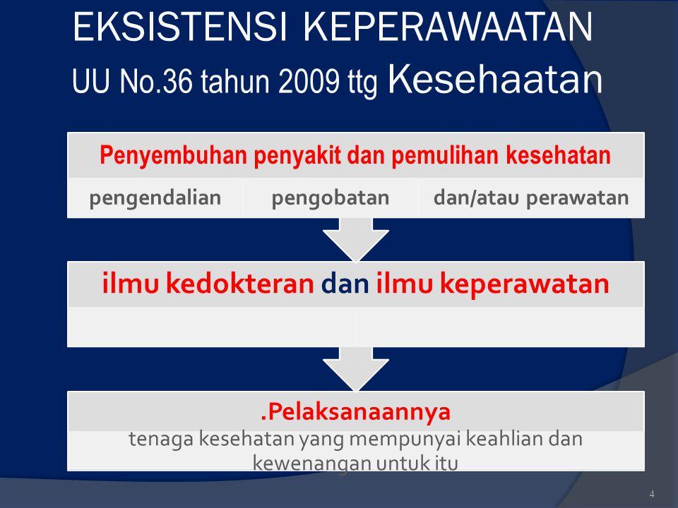 EKSISTENSI KEPERAWAATAN UU No.36 tahun 2009 ttg Kesehaatan