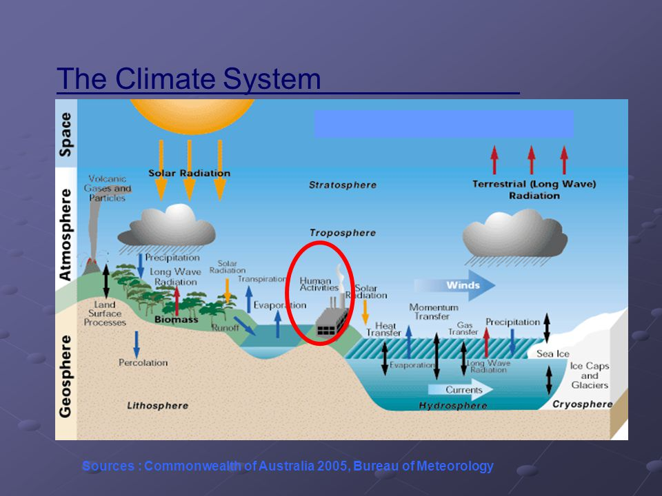 The Climate System Sources : Commonwealth of Australia 2005, Bureau of Meteorology