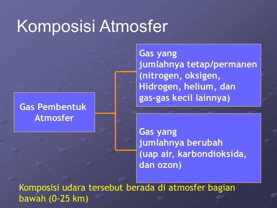 Komposisi Atmosfer Gas yang jumlahnya tetap/permanen