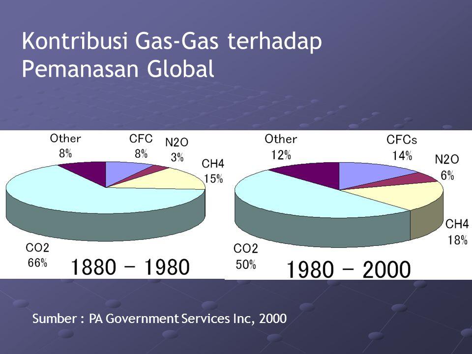 Kontribusi Gas-Gas terhadap Pemanasan Global