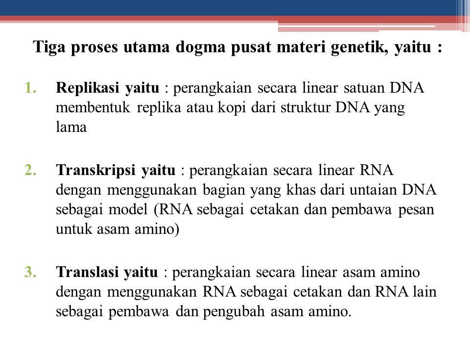 Tiga proses utama dogma pusat materi genetik, yaitu :