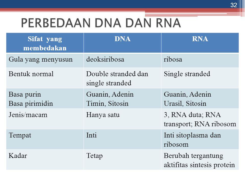 Sifat yang membedakan DNA. RNA. Gula yang menyusun. deoksiribosa. ribosa. Bentuk normal. Double stranded dan single stranded.