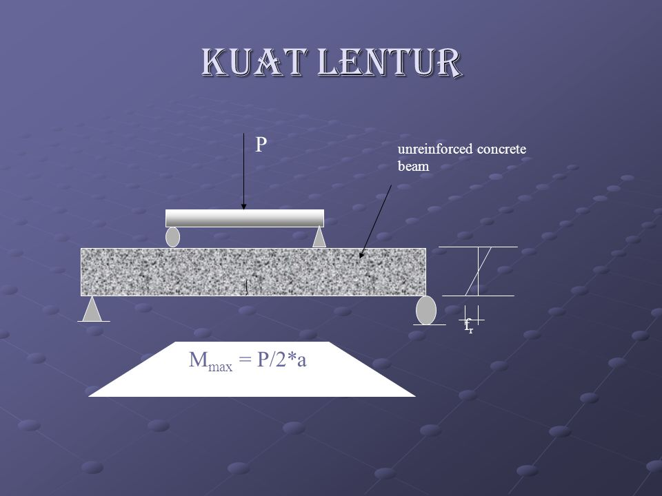 KUAT LENTUR P fr unreinforced concrete beam Mmax = P/2*a